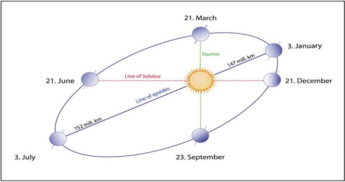 distance-sun-moon